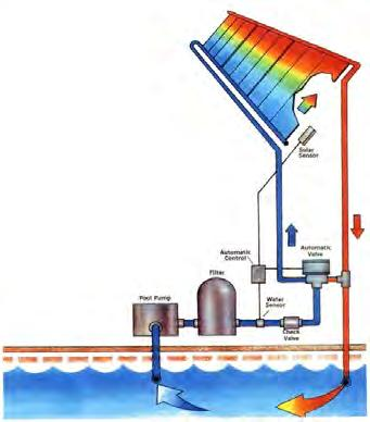 Design: Types Thermo-Siphoning (Passive, Indirect) Draindown / Pool System (Active,