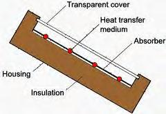 Solar Collector Basics Solar radiation hits the collector and is absorbed as heat This heat is transferred from the