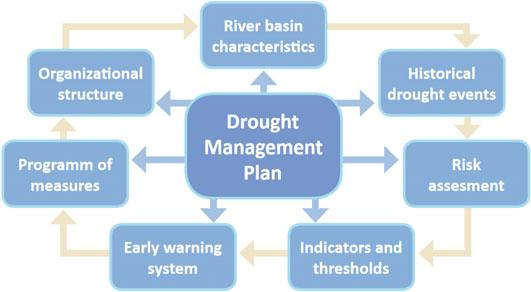 9 Rethinking Water Resources Management Under a Climate Change 187 Fig. 9.