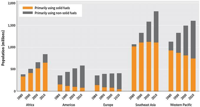 2 Trend in the use of solid and non-solid fuels divided by geographical area (Roth 2014) states, as well as in Europe and South America, the absolute number of people using biomass as a fuel is