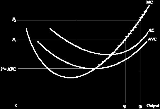 8.5 The Competitive Firm s Short-run Supply Curve The firm s supply curve is the portion of the marginal cost curve for which marginal cost is greater than average variable cost.