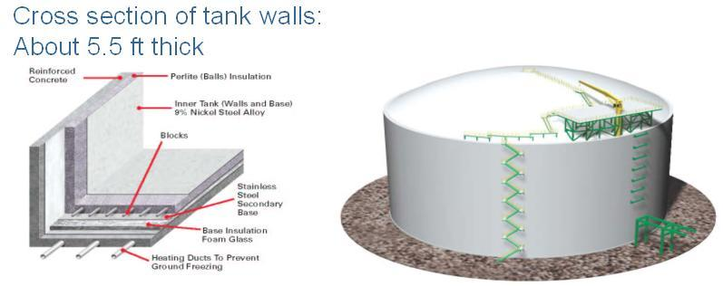 Robust Onshore LNG Storage Design Typical LNG storage tank design features multiple containment and security layers Constructed using proven technology & materials Reinforce d concrete Perlite