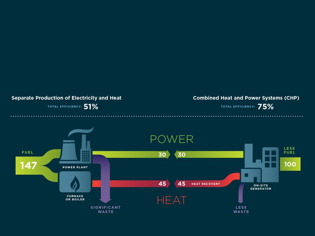 Combined Heat and Power Technologies The use of natural gas, the preferred fuel choice for CHP applications, allows for new