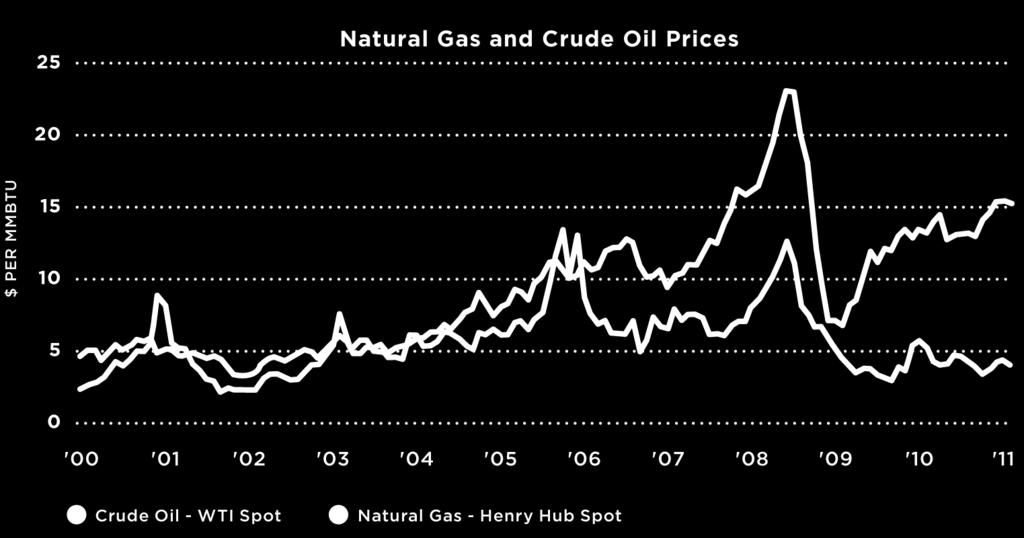landscape natural gas prices