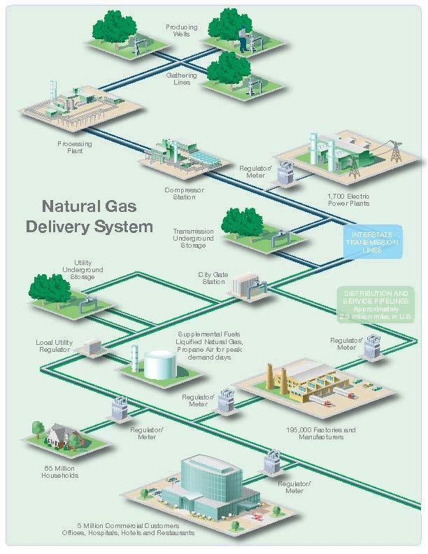 Natural Gas Distribution System Safe, reliable natural gas delivery is a top priority and core value AGA Board