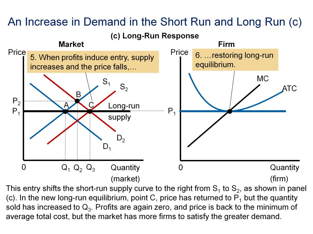 Because there is potential for profit, other firms enter the market causing the supply curve to shift to the right-