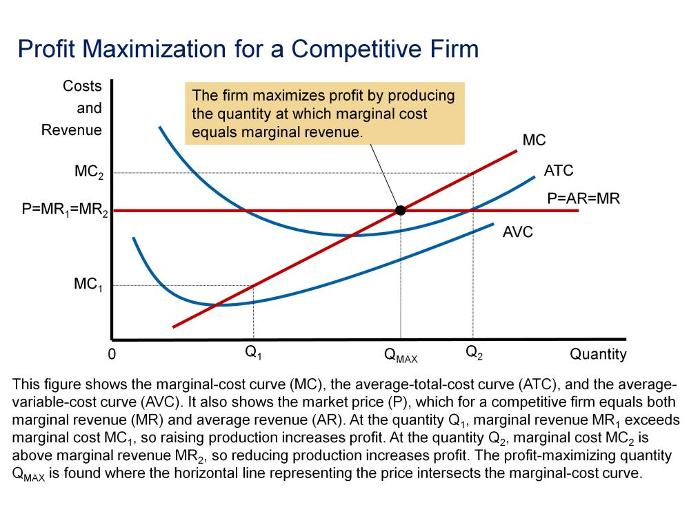 This figure shows the marginal-cost curve (MC), the average-total-cost curve (ATC), and the average-variable-cost curve (AVC).