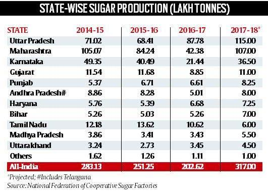 5 per qtl to cane farmers for the produce they sell to sugar mills by the government Proposal for imposition of 5% sugar cess Ongoing wedding and summer season demand MIEQ (Minimum Indicative Export