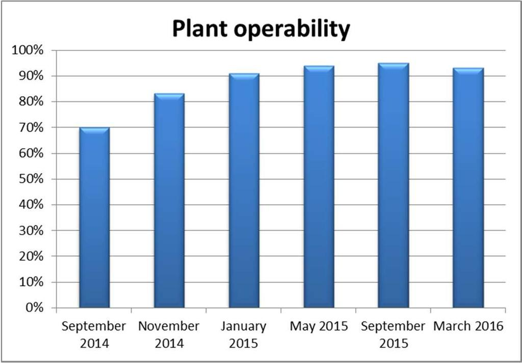 Plant operability The lesson learned during these two years of plant operation, led to recognize the main plant issues and where to focus in order to have plant stability and continuous production