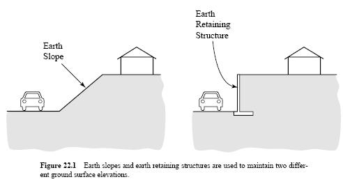 Earth slopes and earth retaining structures Used