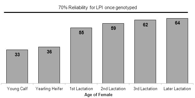 262 Van Doormaal Figure 6: Average LPI Reliability for Holstein females without genomics compared to 70% level achieved once genotyped In addition to the increased accuracy of evaluations for