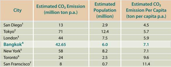 Greenhouse Gas Emission (GHG) GHG emission in Bangkok Compare with Other Major