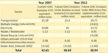 5 tons CO 2 equivalent /capita /year under the