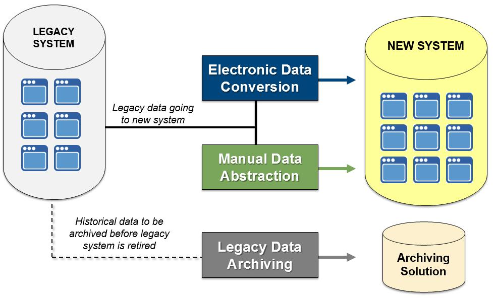 The benefits of Legacy Data Management are not achieved via a simple plug and play process, though.
