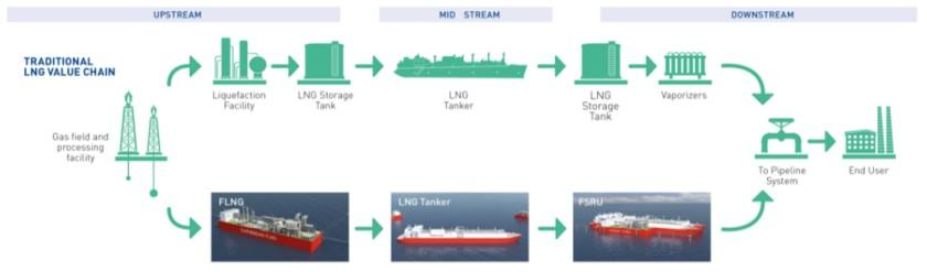 LNG FSRU & FSU Segment FSRUs are perceived as a cost-effective route to meet growing demand for LNG as a cleaner energy source FSU units in service
