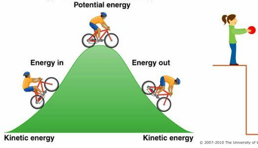 What are two types of energy? Potential energy is the energy that an object has due to its position, condition, or chemical composition.