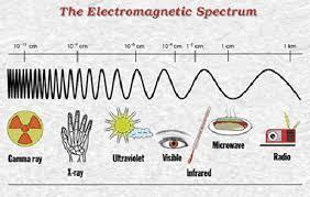 What forms can energy take? Electromagnetic energy is transmitted through space in the form of electromagnetic waves.