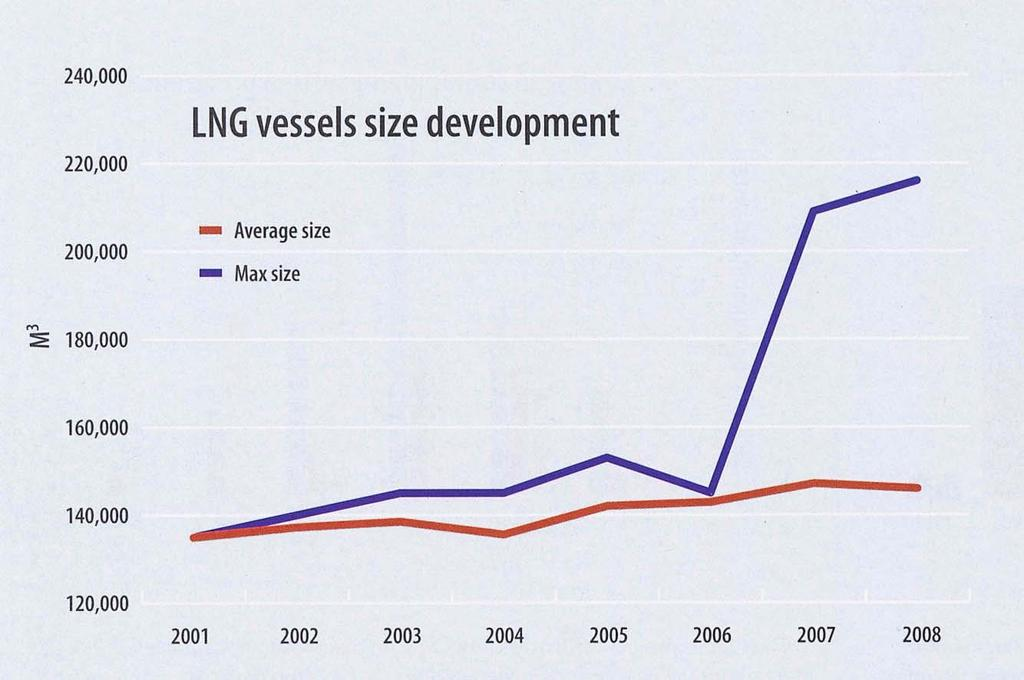 LNG Fleet Development?