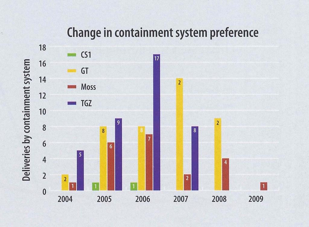 Different Containment Systems: Market Shares Source: