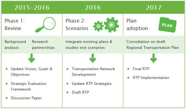 The review and update of the RTP will happen in phases as shown in Exhibit 2.1 below. Phase 1, currently underway, must be completed in mid-2016, under the Metrolinx Act, 2006.