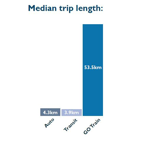 6 and yet these trips, despite the mode choice, is very short. In fact the median length of an auto trip was only approximately 4.3 km. Exhibit 5.3: Population, Daily Trips, and Median Trip Length 5.