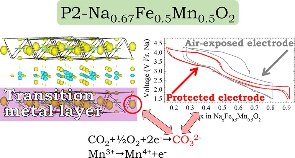 pubs.acs.org/cm Uptake of CO 2 in Layered P2-Na 0.67 Mn 0.5 Fe 0.5 O 2 : Insertion of Carbonate Anions Victor Duffort, Elahe Talaie, Robert Black, and Linda F.