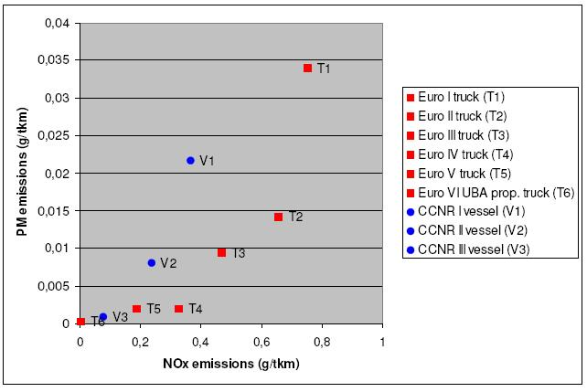 Growing interest in LNG as a fuel for transportation, because of emission targets/requirements Emission limits for transport by truck and ship are tightened and converging.
