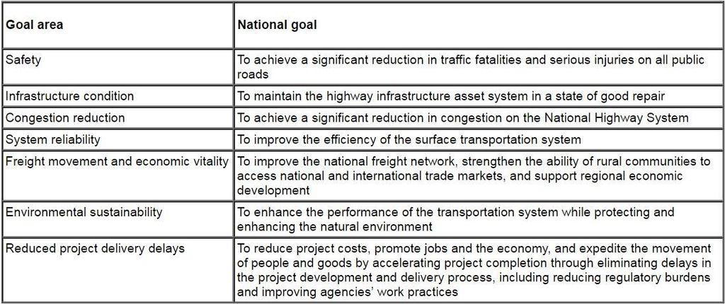 National Performance Goals for the federal-aid highway program Source: [ 1203; 23 USC