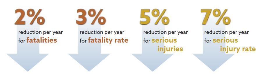 Virginia SHSP PM Reduction Rates Source: Virginia 2017-2021 Strategic Highway Safety Plan