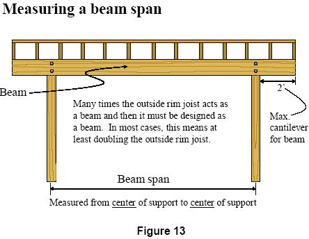 Note that beam spans are measured differently than joist spans. A beam span is measured from the center of support to the center of support.