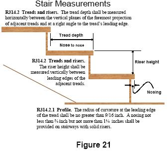 Part 7: Stairs Stairways shall have a minimum width of 36 inches. The maximum riser height shall be 7-3/4 inches and the minimum tread depth shall be 10 inches as measured in Figure 21.