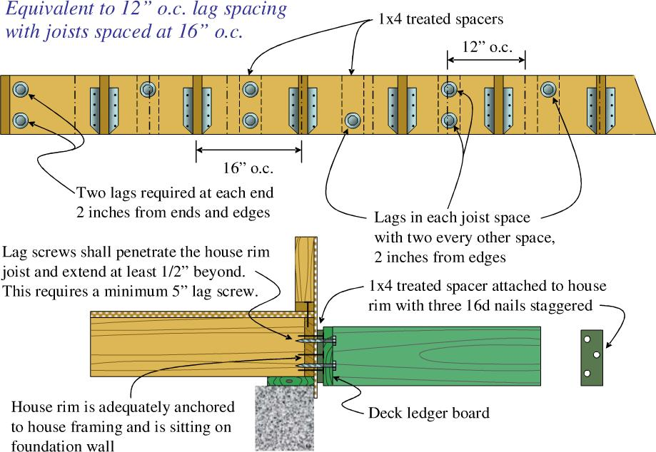 Part 3: Ledger-to- House Connections Decks are usually supported on one side by a ledger attached to the house.