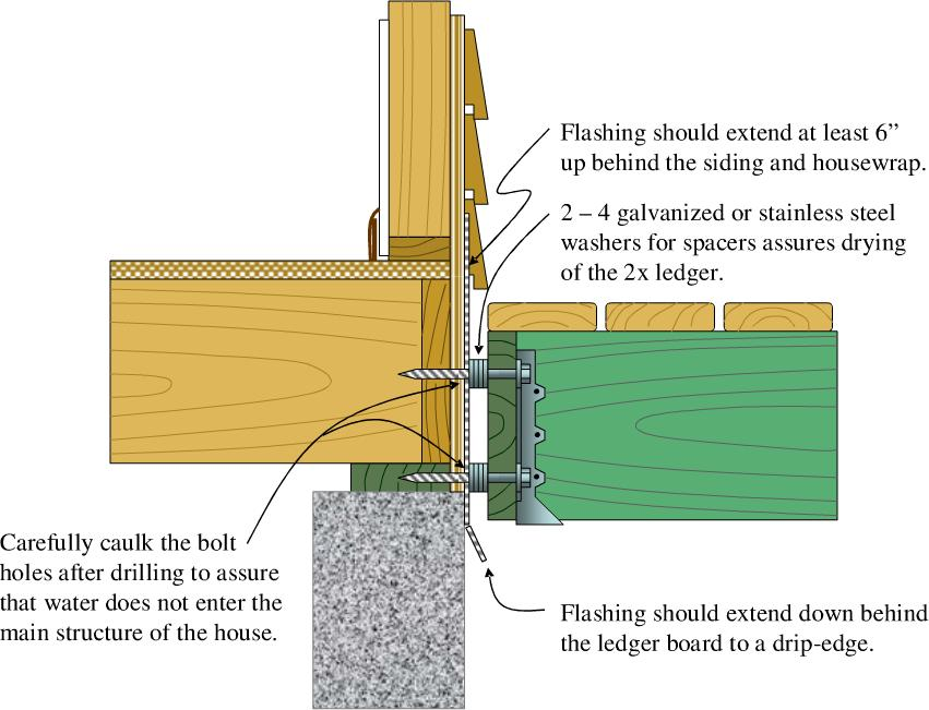 Deck Attachment for Lateral Loads The figure to the left is an illustration of a lateral load connection. This is the prescriptive type provided in the International Residential Code.