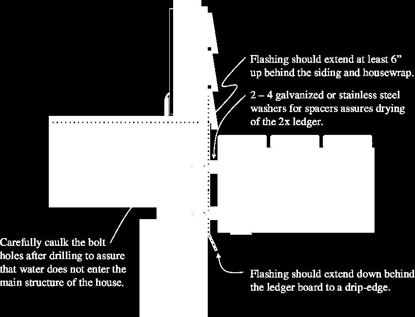 1 Deck Ledger Attachment to House When the rimboard is other than dimensional lumber, 1/8 steel or 2 nominal dimensional lumber shall be installed as a backing plate and carriage bolts may have to