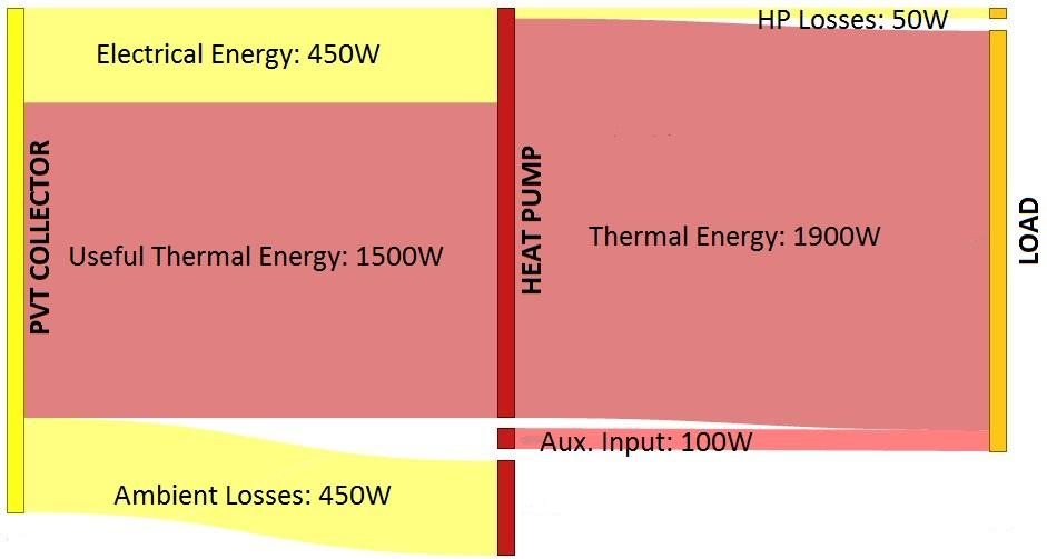 PVT Solar Boosted HP vs Air Source Source PVT V-C HP DHW Sink Example Energy Flows for a heating load