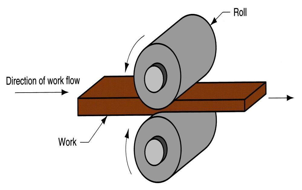 Hot rolling Deformation process in which work thickness is