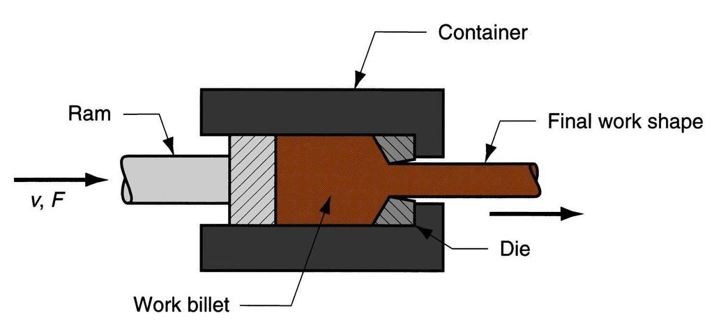 Types (1)Direct Extrusion (Forward Extrusion) (2)Indirect Extrusion (Backward Extrusion) (3)Cold Extrusion (4)Hot Extrusion Direct Extrusion Billet