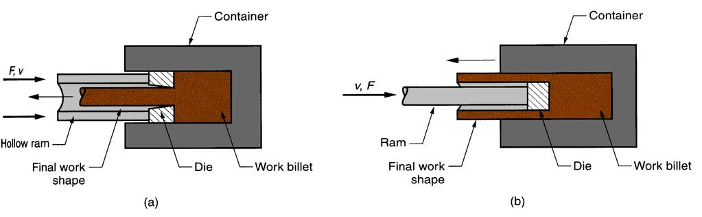 Indirect Extrusion Metal is forced to flow through the die in an opposite direction to the ram s motion.
