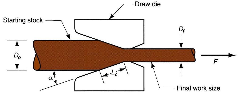 Drawing is an operation in which the cross-section of solid rod, wire or tubing is reduced or changed in shape by pulling it through a die.