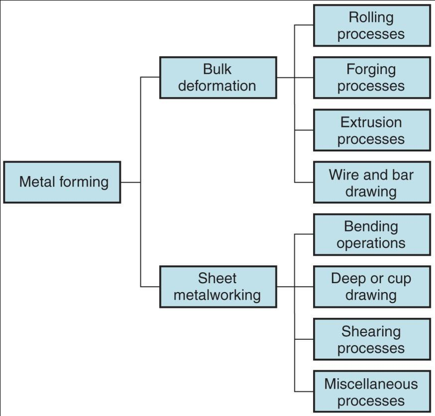 Basic Types of Metal Forming Processes 1.