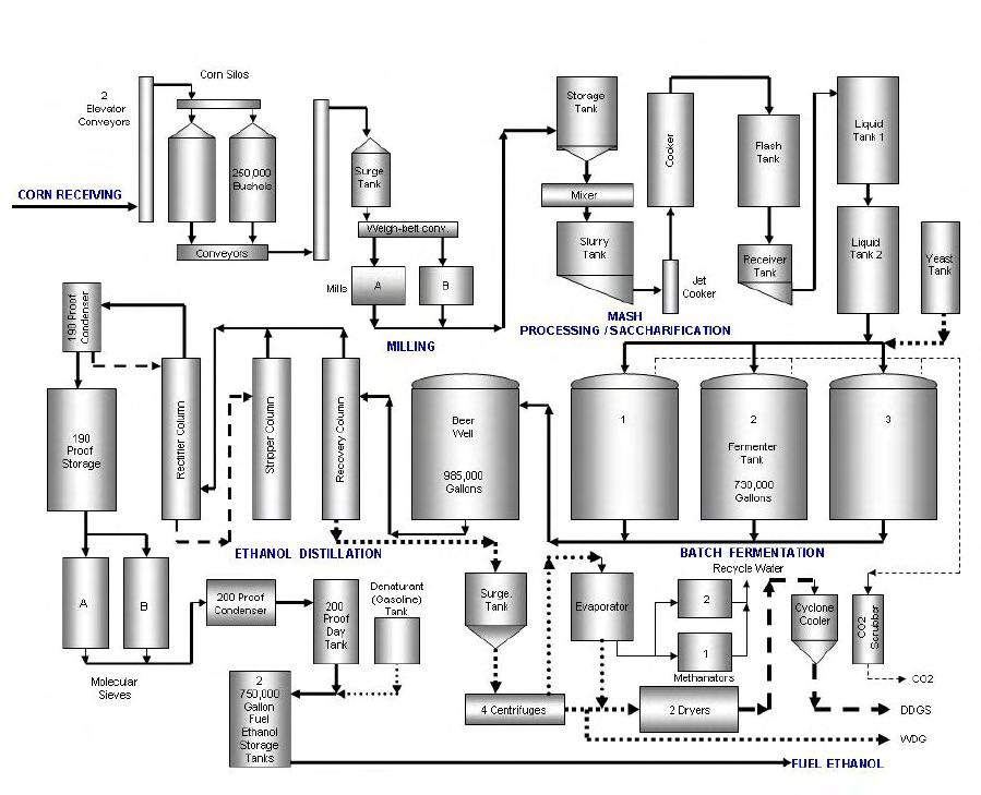 Ethanol Production Process Anhydrous