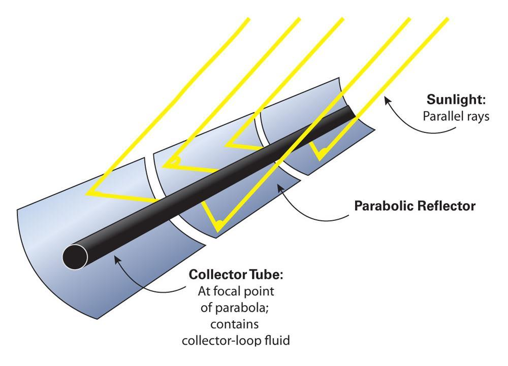 Parabolic Trough Collectors (PTC) 17 A long parabolic-shaped mirror reflects sunlight to a focal