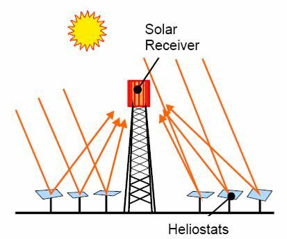 Central Receiver Systems 45 Large mirrors (called heliostats) concentrate sunlight on the top of a central receiver mounted at the