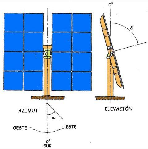 Central Receiver Systems 67 HELIOSTAT DESCRIPTION A heliostat is a reflective device that tracks the sun in two the azimuth and elevation directions.