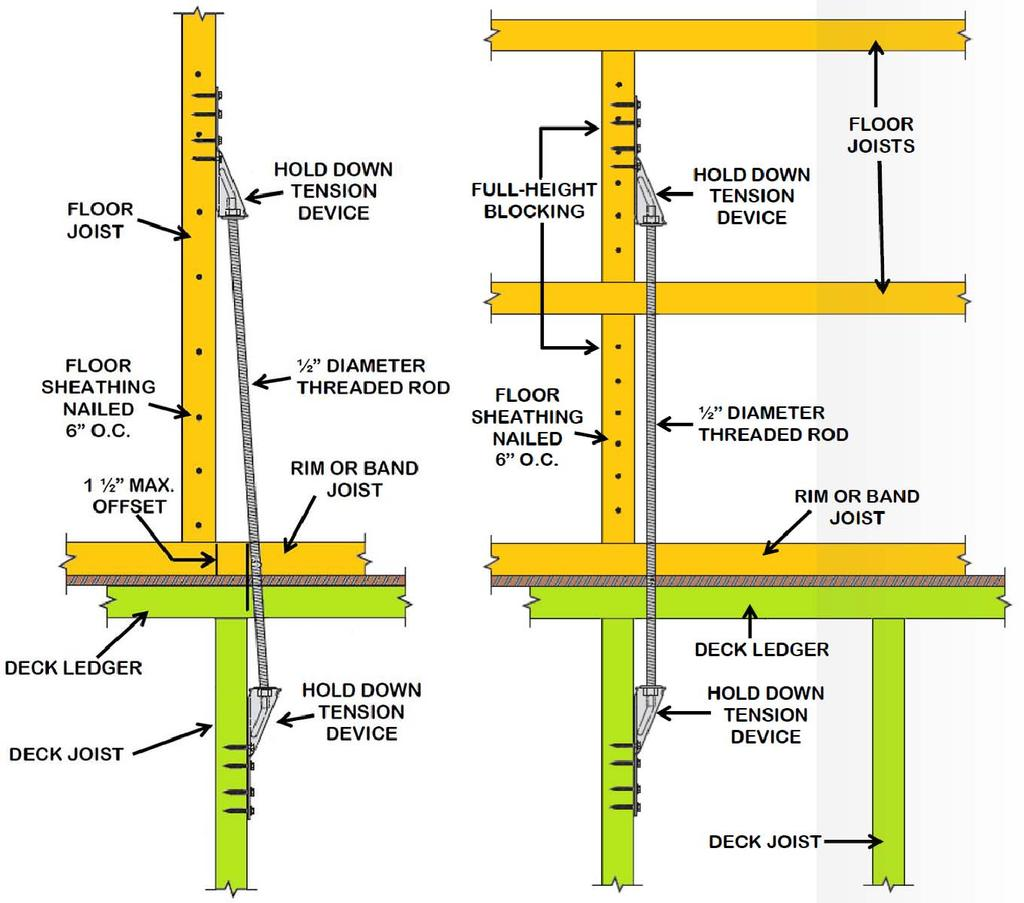FLOOR JOISTS PERPENDICULAR TO DECK LEDGER