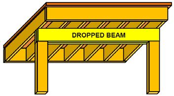 JOIST TO BEAM ATTACHMENTS Joists