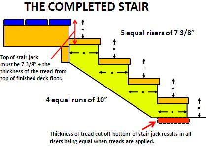 The greatest tread depth within any flight of stairs shall not exceed