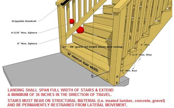 GUARDS AND HANDRAILS Guards and handrails must be provided as shown on the following illustrations. Guards must continue down stairs where the stair is more than 30 inches above grade.