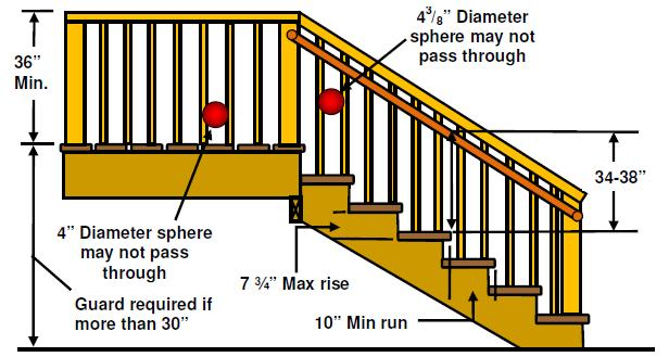 Handrails must have returns on each end or terminate in a newel post. Other handrail shapes having an equivalent gripping shape may be used with prior approval of the Building Department.