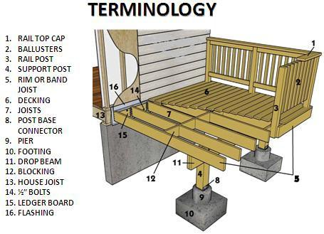 THINK YOU MIGHT ENCLOSE YOUR DECK IN THE FUTURE? Deck plans are approved on the assumption that the deck will be used only as a deck for the life of the structure.